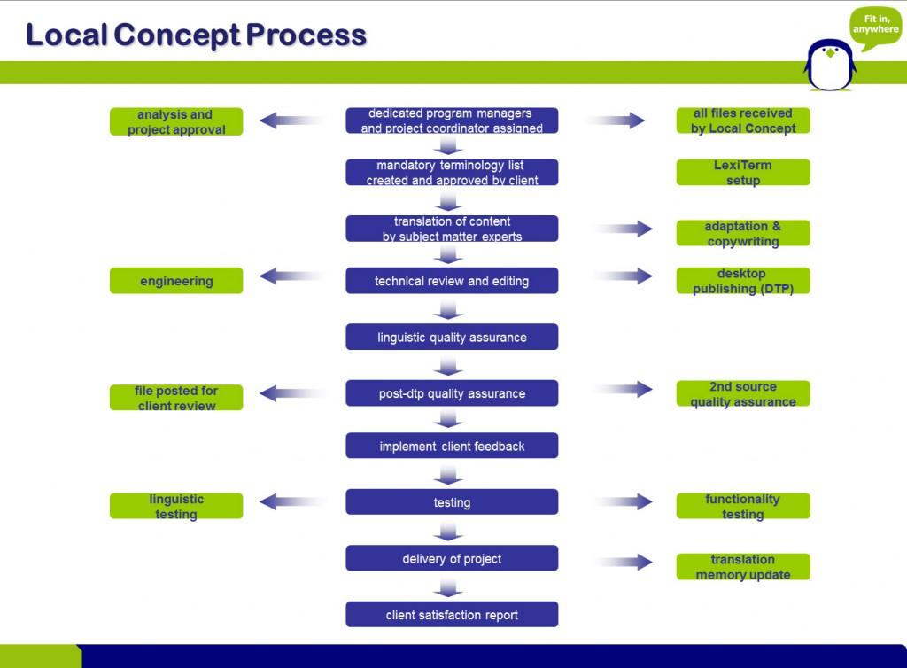 Local Concept 工作流程